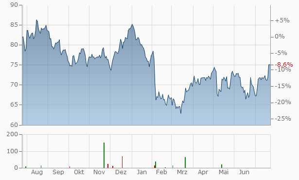 Dolby Laboratories Chart