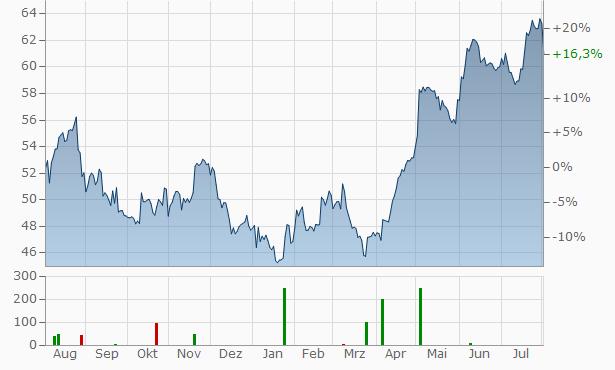 Molson Coors Brewing Company (MCBC) Chart