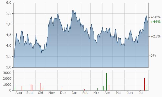 HudBay Minerals Chart