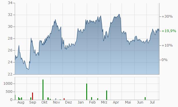 Komercni Banka AS Chart