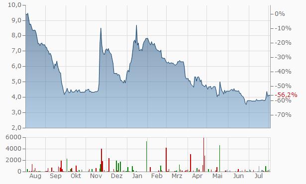 bet-at-home.com Chart