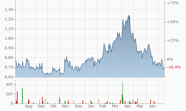 Globex Mining Chart