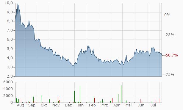 Vuzix Chart