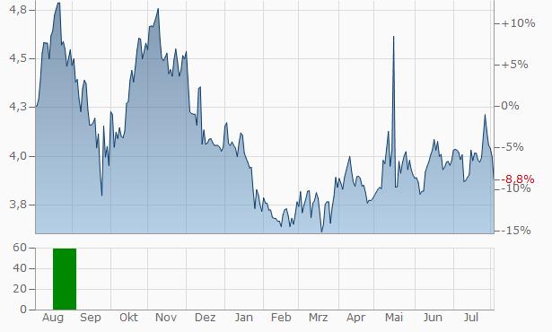 ALTRI SGPS Chart