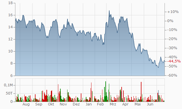 Aktienkurs Nordex