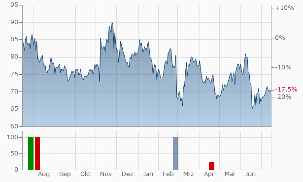 MasTec Chart