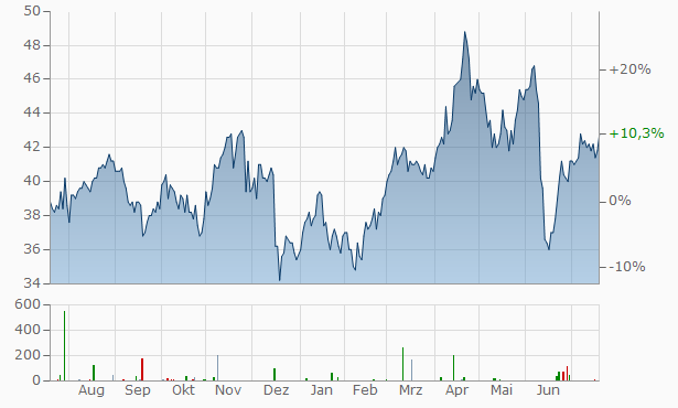 ABM Industries Chart