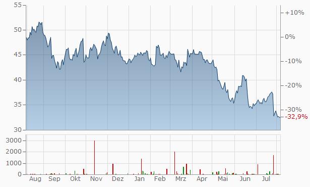 Neste Oil Chart