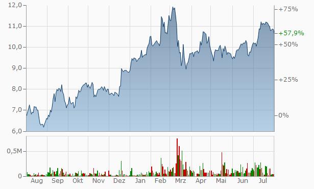 Commerzbank Chart