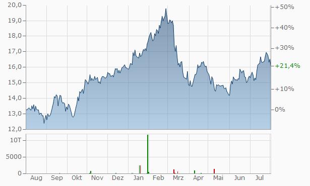 Swedbank Chart
