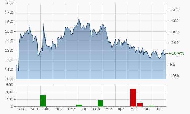 AMBAC (AMBAC Financial Group) Chart