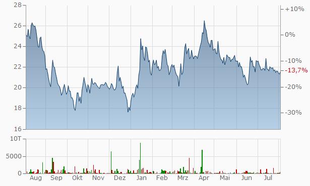 Bitcoin Group Chart