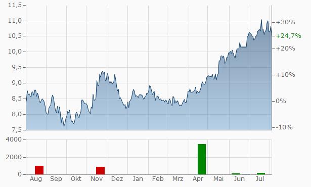 Sage Aktienkurs