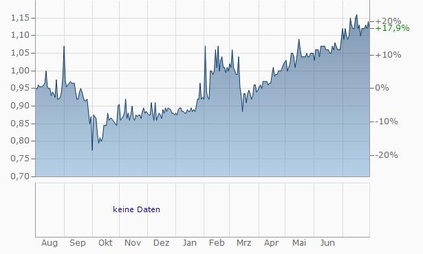 FHB Hypotheken- und Bodenkreditbank Chart