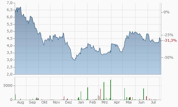blackberry aktie dividende
