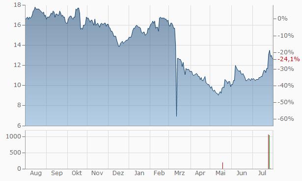 Banc of California Chart