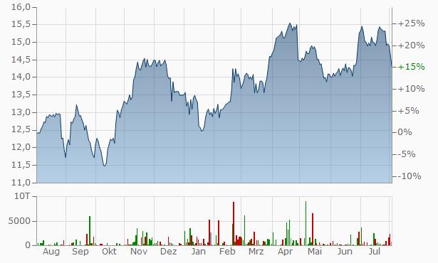 Engie (ex GDF Suez) Chart