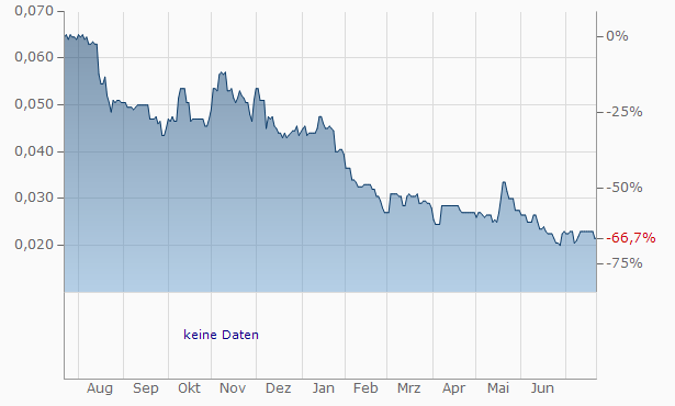 Byotrol Chart