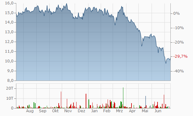 DIC Asset Chart