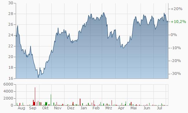 Alstom Aktienkurs