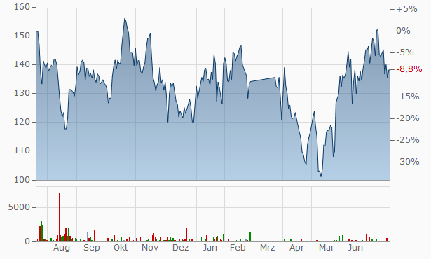 Baidu.com Chart