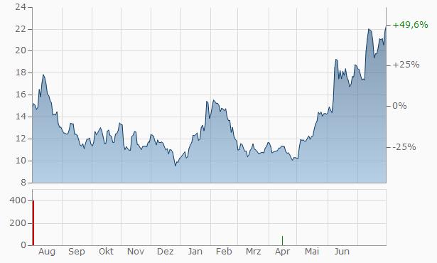 eXp Realty International Chart