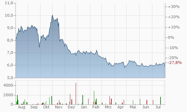 Eutelsat CommunicationsAct. Chart