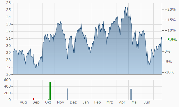 Aramark Chart
