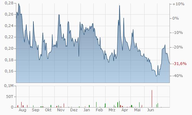 Impact Silver Chart