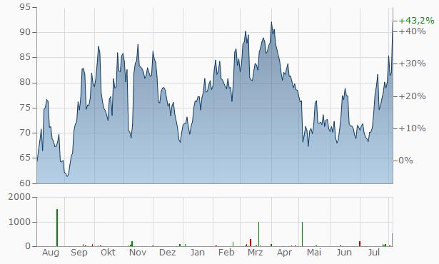 Wix.com Chart