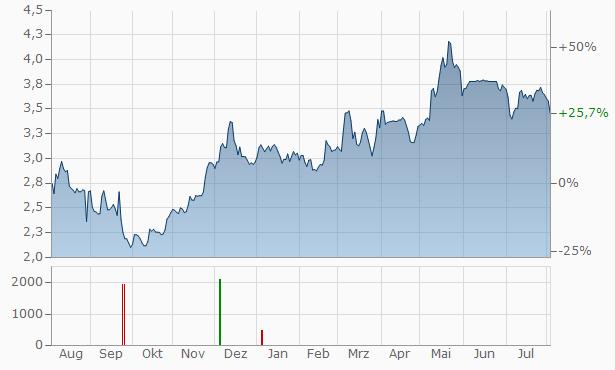 PKP Cargo Chart