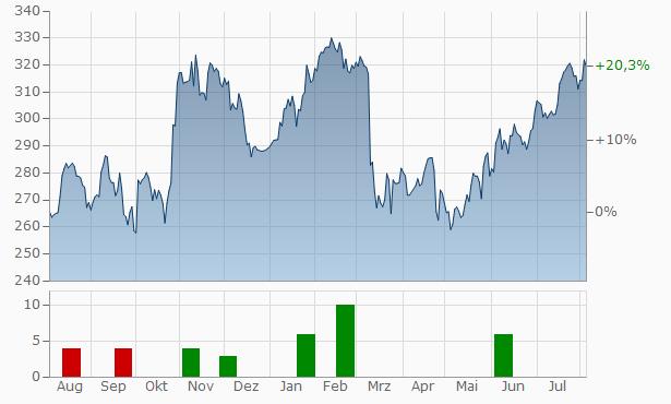Ameriprise Financial Chart