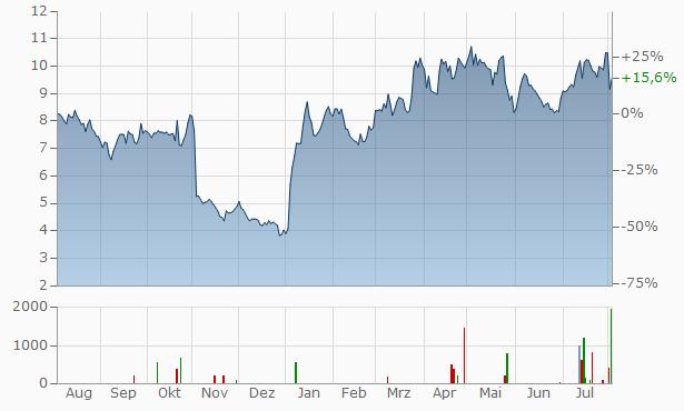 Aurinia Pharmaceuticals Chart