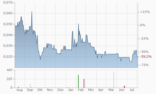 Playfair Mining Chart