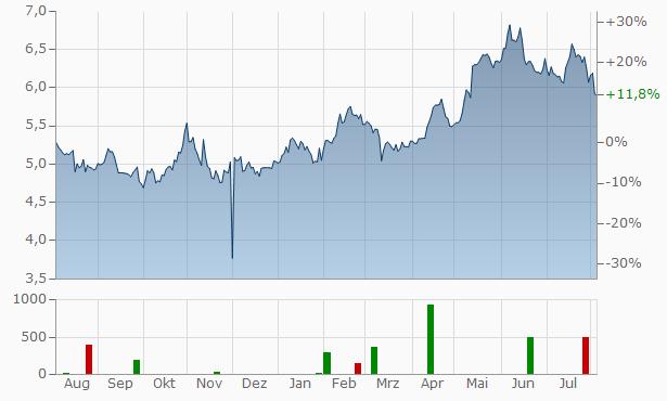 Wisdomtree Investments Chart