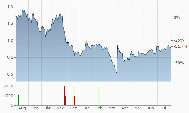 Petrofac Chart