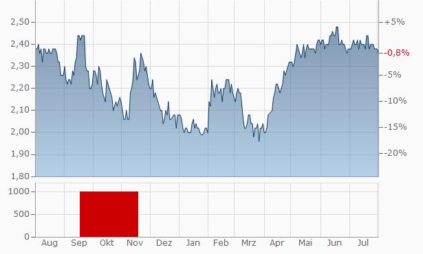 James Halstead Chart