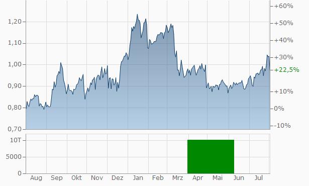 Unicaja Banco Chart