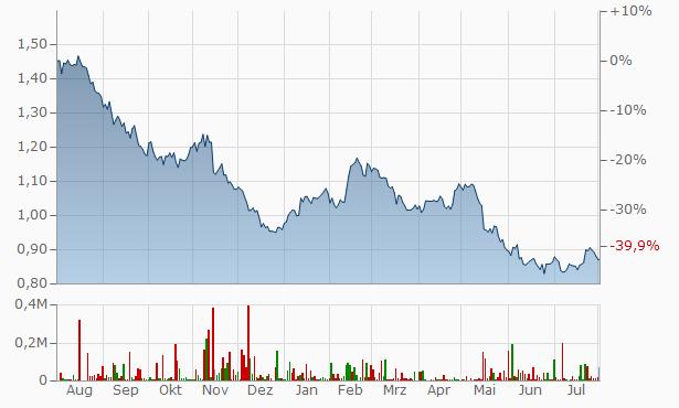 Vodafone Group Chart