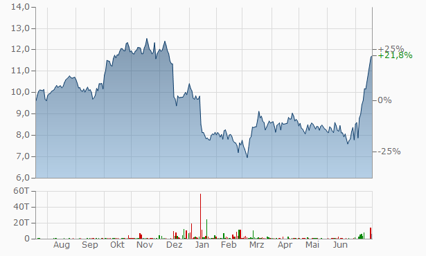 EDF (Electricité de France) Chart
