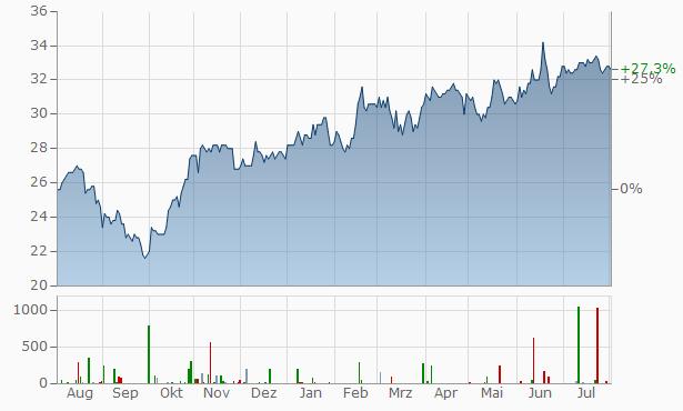 Airbus Group NV Un Chart