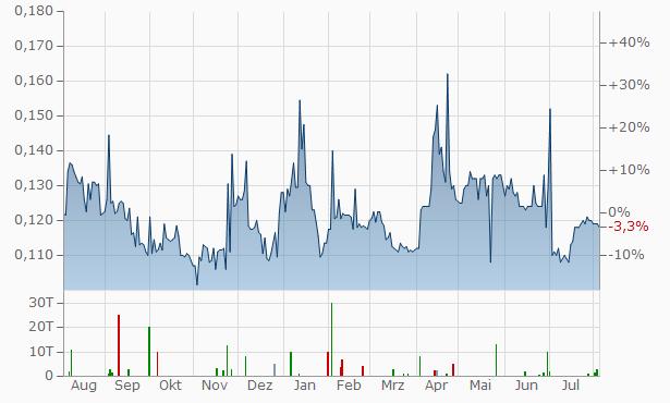 Minco Silver Chart