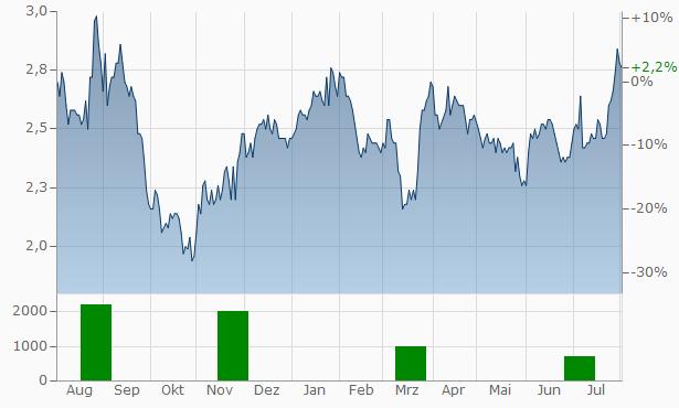 Minth Group Chart
