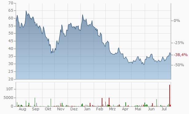 JD.com Chart