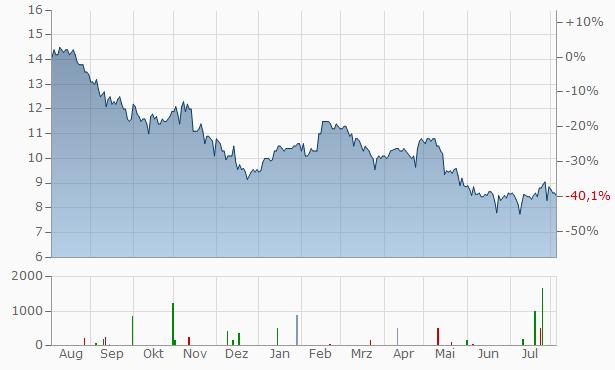 vodafone aktie dividende börsen zeitung