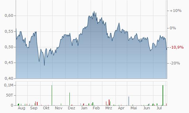 Lloyds Banking Group Chart