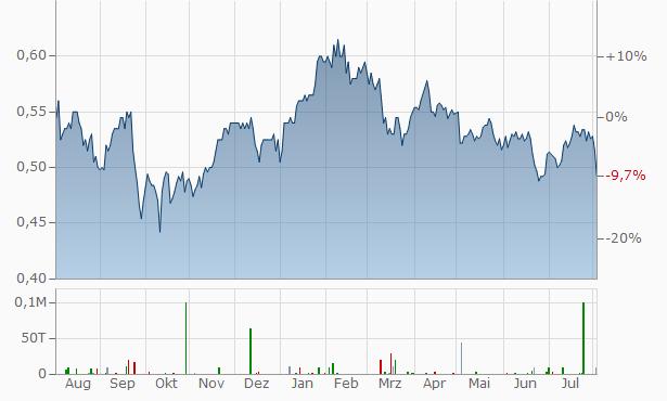 Lloyds Banking Group Aktie