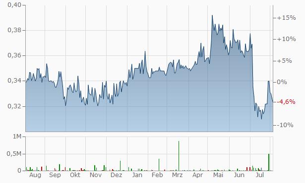 Bank of China Chart