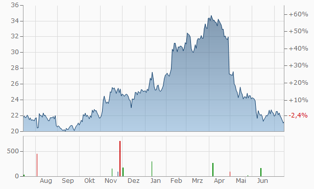 Virtu Financial A Chart