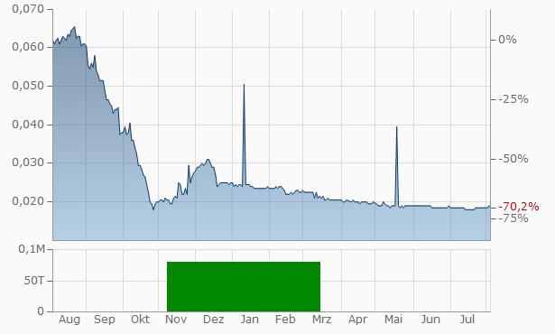 Harbin Bank Chart